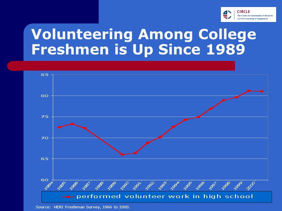 Volunteering Among College Freshmen is Up Since 1989 Source: HERI Freshman Survey, 1966 to 2000.