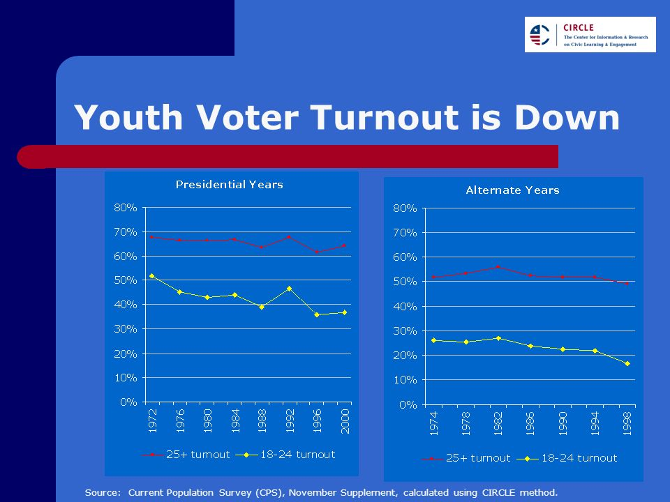 Youth Voter Turnout is Down Source: Current Population Survey (CPS), November Supplement, calculated using CIRCLE method.