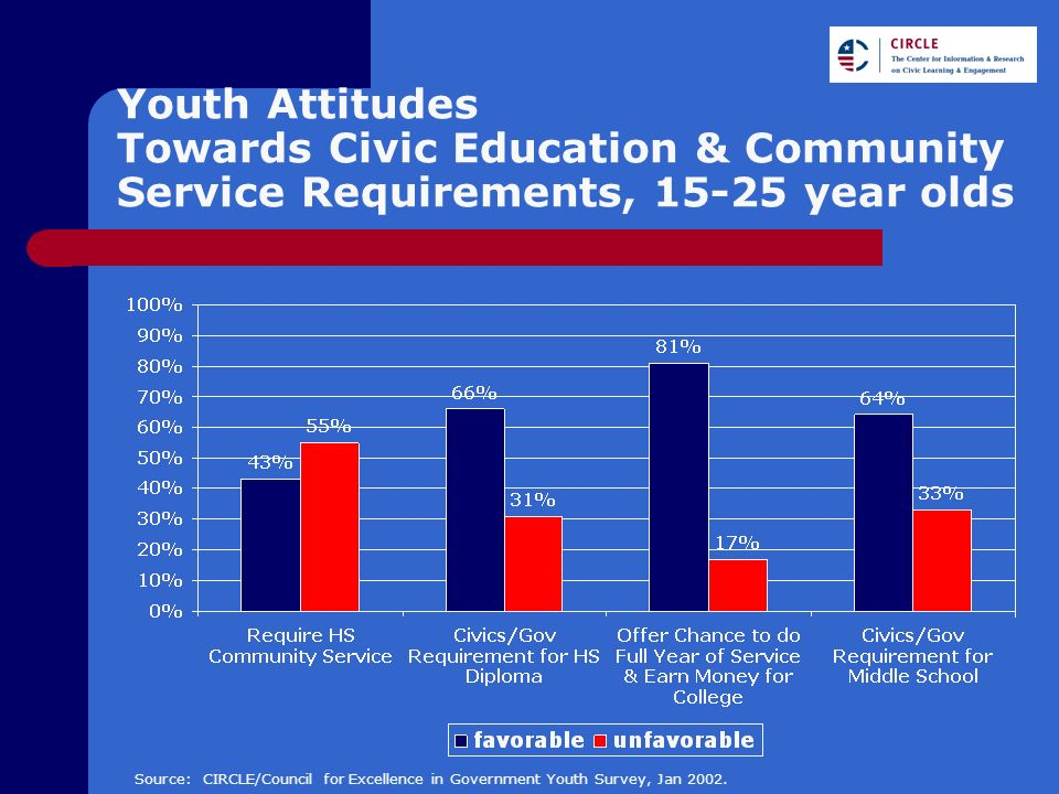 Youth Attitudes Towards Civic Education & Community Service Requirements, 15-25 year olds Source: CIRCLE/Council for Excellence in Government Youth Survey, Jan 2002.