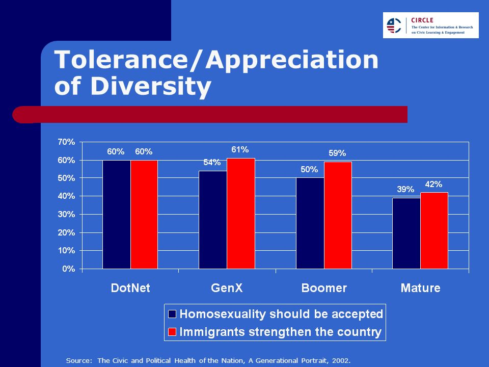 Tolerance/Appreciation of Diversity Source: The Civic and Political Health of the Nation, A Generational Portrait, 2002.