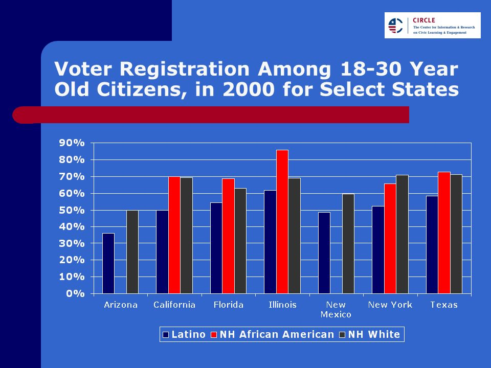 Voter Registration Among 18-30 Year Old Citizens, in 2000 for Select States