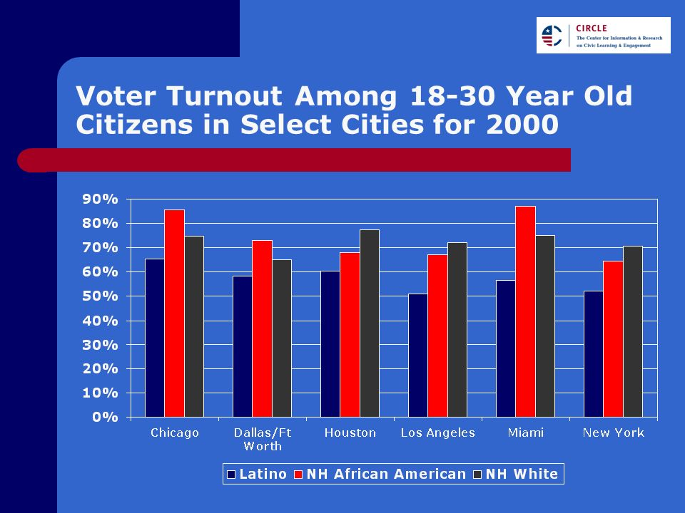 Voter Turnout Among 18-30 Year Old Citizens in Select Cities for 2000