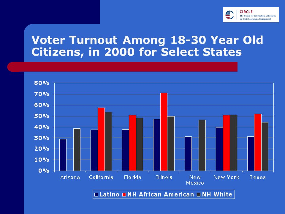 Voter Turnout Among 18-30 Year Old Citizens, in 2000 for Select States