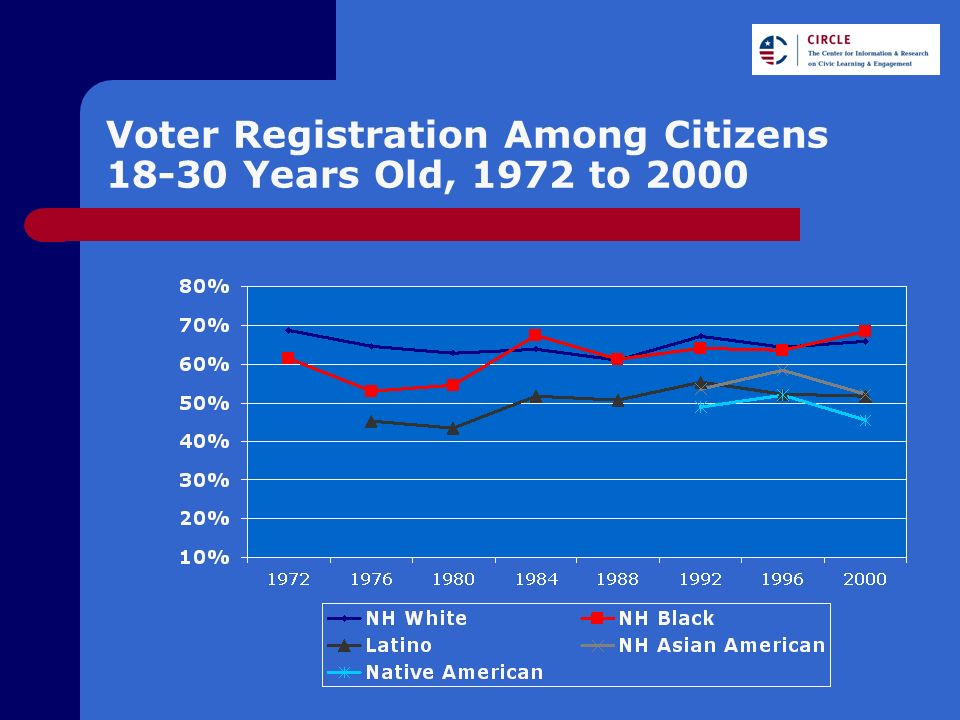 Voter Registration Among Citizens 18-30 Years Old, 1972 to 2000