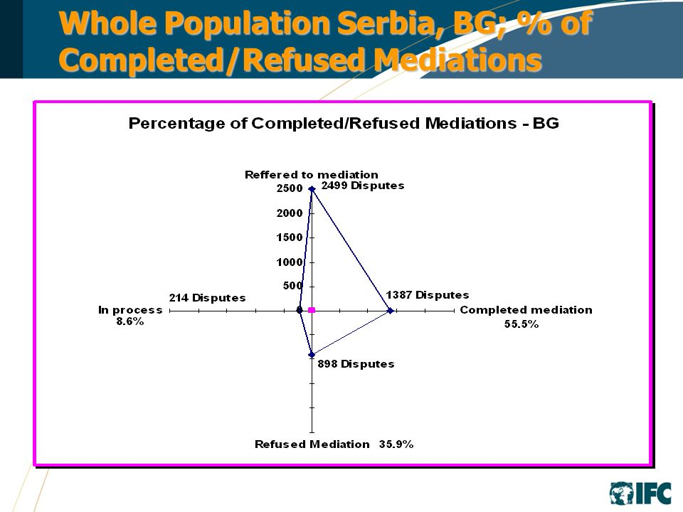 Whole Population Serbia, BG; % of Completed/Refused Mediations