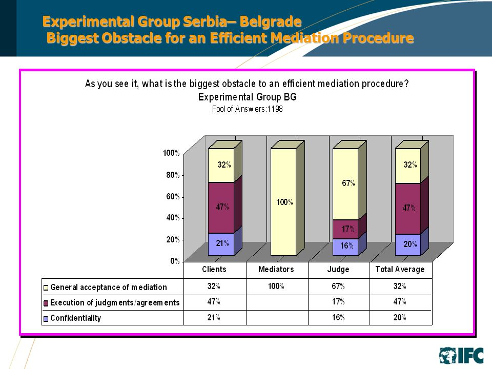 Experimental Group Serbia– Belgrade Biggest Obstacle for an Efficient Mediation Procedure