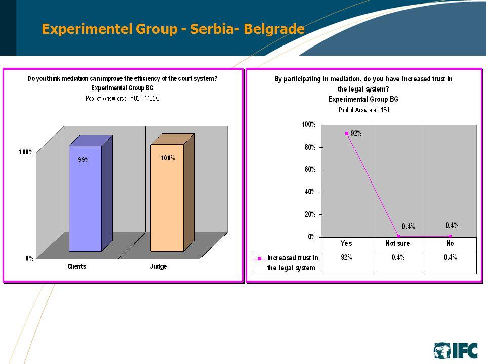 Experimentel Group - Serbia- Belgrade
