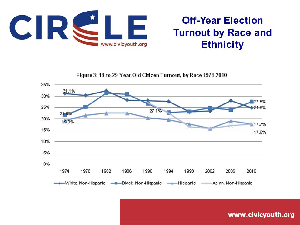 www.civicyouth.org Off-Year Election Turnout by Race and Ethnicity