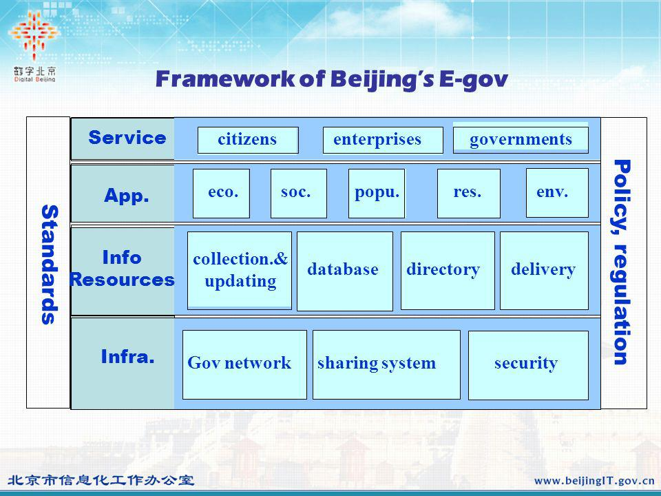 Framework of Beijings E-gov Gov network eco.soc.popu.res.env.