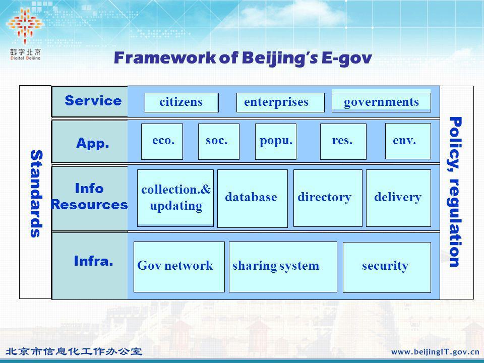 Framework of Beijings E-gov Gov network eco.soc.popu.res.env.