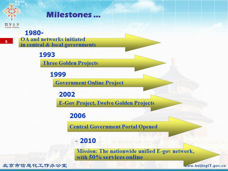 OA and networks initiated in central & local governments 1980- Three Golden Projects 1993 Government Online Project 1999 E-Gov Project, Twelve Golden Projects 2002 5 Central Government Portal Opened 2006 2010 Mission: The nationwide unified E-gov network, with 50% services online Milestones …