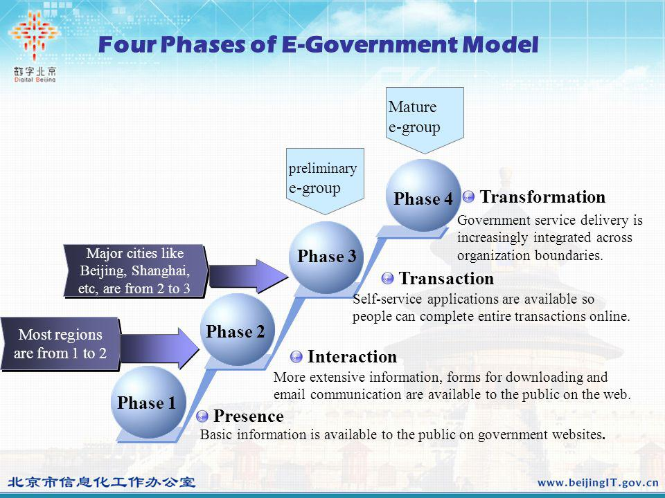 Four Phases of E-Government Model Most regions are from 1 to 2 Major cities like Beijing, Shanghai, etc, are from 2 to 3 Phase 4 Phase 3 Phase 1 Phase 2 preliminarye-group Maturee-group Transformation Transaction Interaction Presence Basic information is available to the public on government websites.