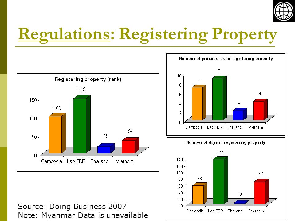 Regulations: Registering Property Source: Doing Business 2007 Note: Myanmar Data is unavailable