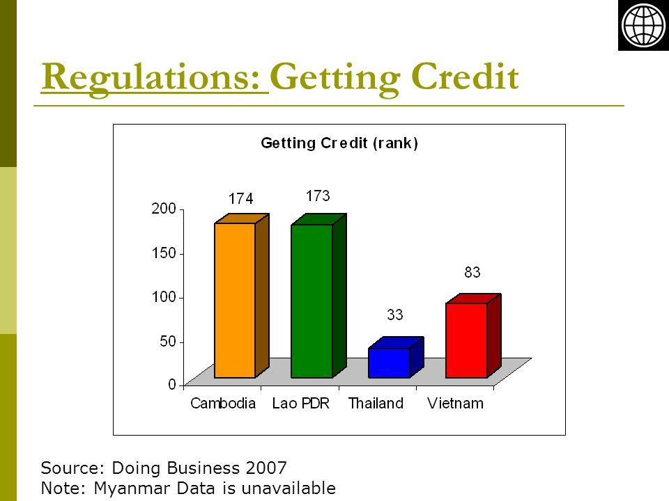 Regulations: Getting Credit Source: Doing Business 2007 Note: Myanmar Data is unavailable