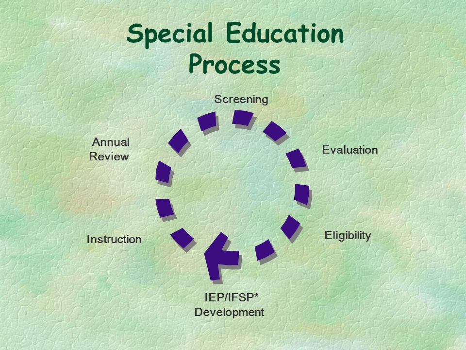 Screening Evaluation Eligibility IEP/IFSP* Development Instruction Annual Review