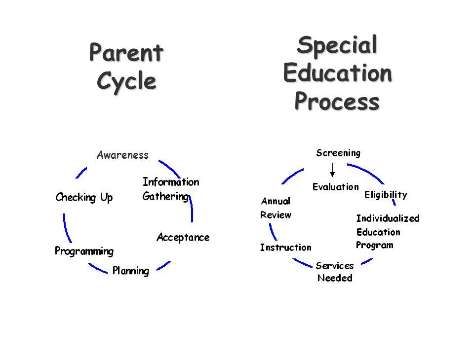 Awareness Parent Cycle Special Education Process