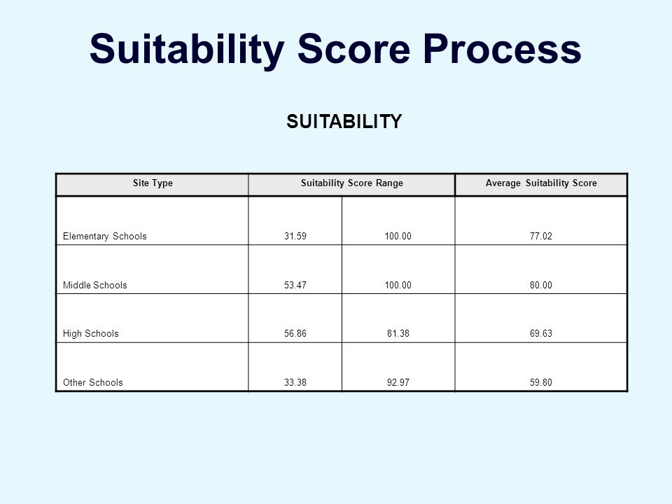 Suitability Score Process SUITABILITY Site TypeSuitability Score RangeAverage Suitability Score Elementary Schools Middle Schools High Schools Other Schools