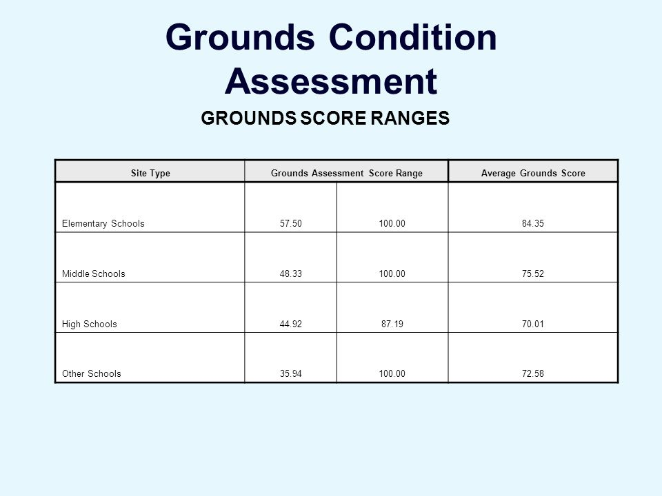 Grounds Condition Assessment Site TypeGrounds Assessment Score RangeAverage Grounds Score Elementary Schools57.50100.0084.35 Middle Schools48.33100.0075.52 High Schools44.9287.1970.01 Other Schools35.94100.0072.58 GROUNDS SCORE RANGES