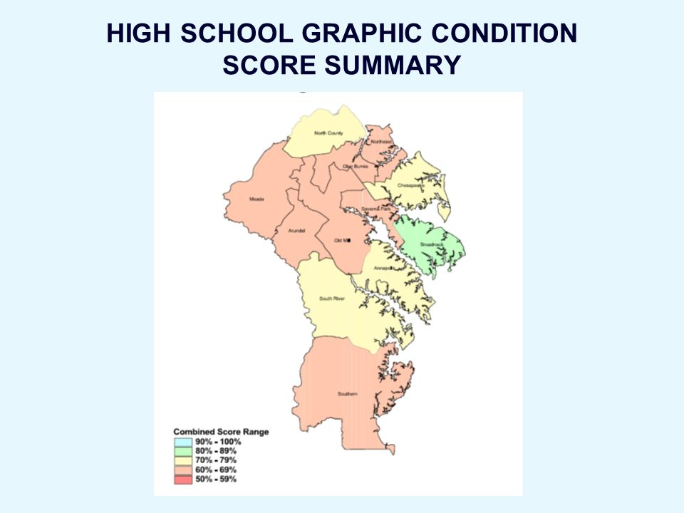 HIGH SCHOOL GRAPHIC CONDITION SCORE SUMMARY