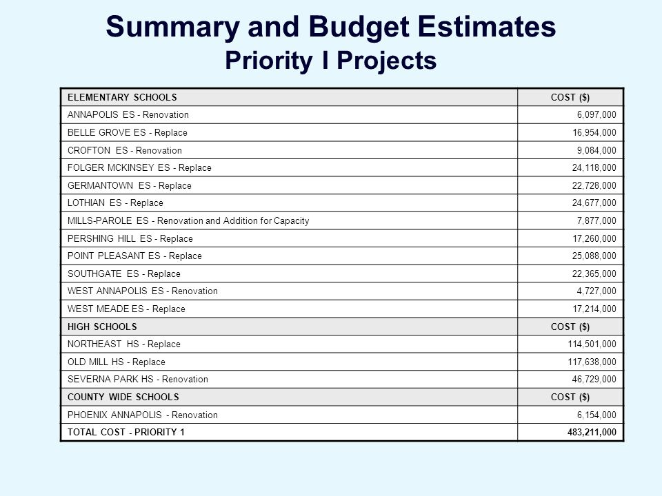 Summary and Budget Estimates Priority I Projects ELEMENTARY SCHOOLSCOST ($) ANNAPOLIS ES - Renovation6,097,000 BELLE GROVE ES - Replace16,954,000 CROFTON ES - Renovation9,084,000 FOLGER MCKINSEY ES - Replace24,118,000 GERMANTOWN ES - Replace22,728,000 LOTHIAN ES - Replace24,677,000 MILLS-PAROLE ES - Renovation and Addition for Capacity7,877,000 PERSHING HILL ES - Replace17,260,000 POINT PLEASANT ES - Replace25,088,000 SOUTHGATE ES - Replace22,365,000 WEST ANNAPOLIS ES - Renovation4,727,000 WEST MEADE ES - Replace17,214,000 HIGH SCHOOLSCOST ($) NORTHEAST HS - Replace114,501,000 OLD MILL HS - Replace117,638,000 SEVERNA PARK HS - Renovation46,729,000 COUNTY WIDE SCHOOLSCOST ($) PHOENIX ANNAPOLIS - Renovation6,154,000 TOTAL COST - PRIORITY 1483,211,000