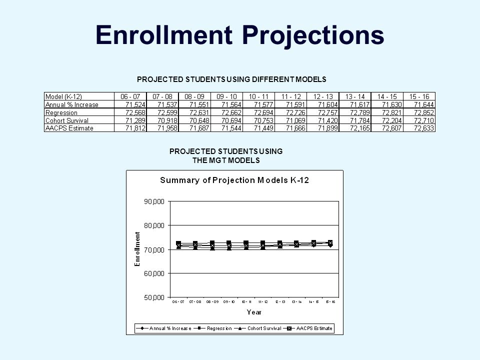 Enrollment Projections PROJECTED STUDENTS USING DIFFERENT MODELS PROJECTED STUDENTS USING THE MGT MODELS