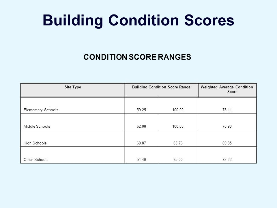 Building Condition Scores CONDITION SCORE RANGES Site TypeBuilding Condition Score RangeWeighted Average Condition Score Elementary Schools59.25100.0078.11 Middle Schools62.08100.0076.90 High Schools60.8783.7669.85 Other Schools51.4085.0073.22