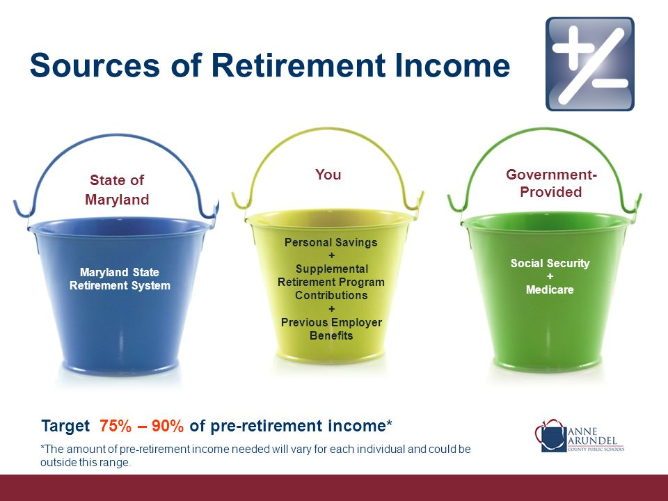 Sources of Retirement Income Social Security + Medicare State of Maryland YouGovernment- Provided Maryland State Retirement System Personal Savings + Supplemental Retirement Program Contributions + Previous Employer Benefits Target 75% – 90% of pre-retirement income* *The amount of pre-retirement income needed will vary for each individual and could be outside this range.