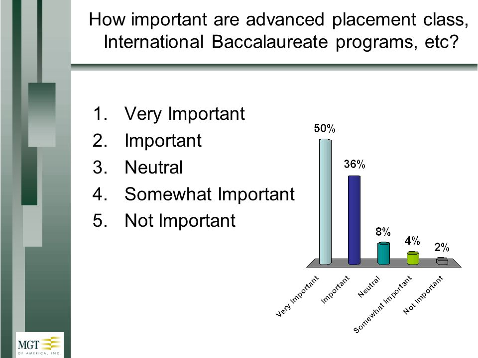 How important are advanced placement class, International Baccalaureate programs, etc.