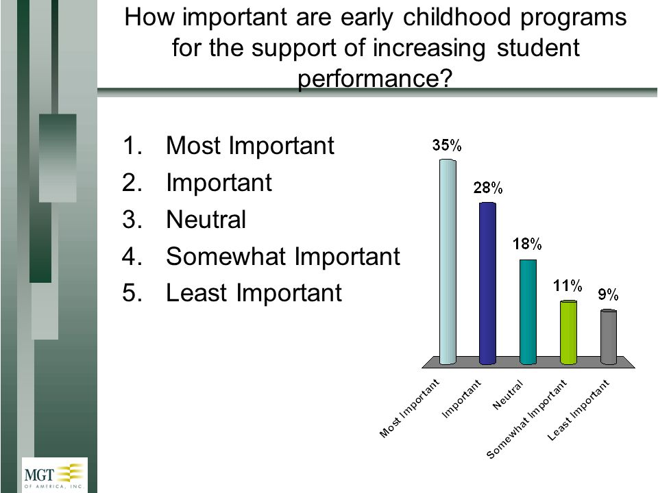 How important are early childhood programs for the support of increasing student performance.