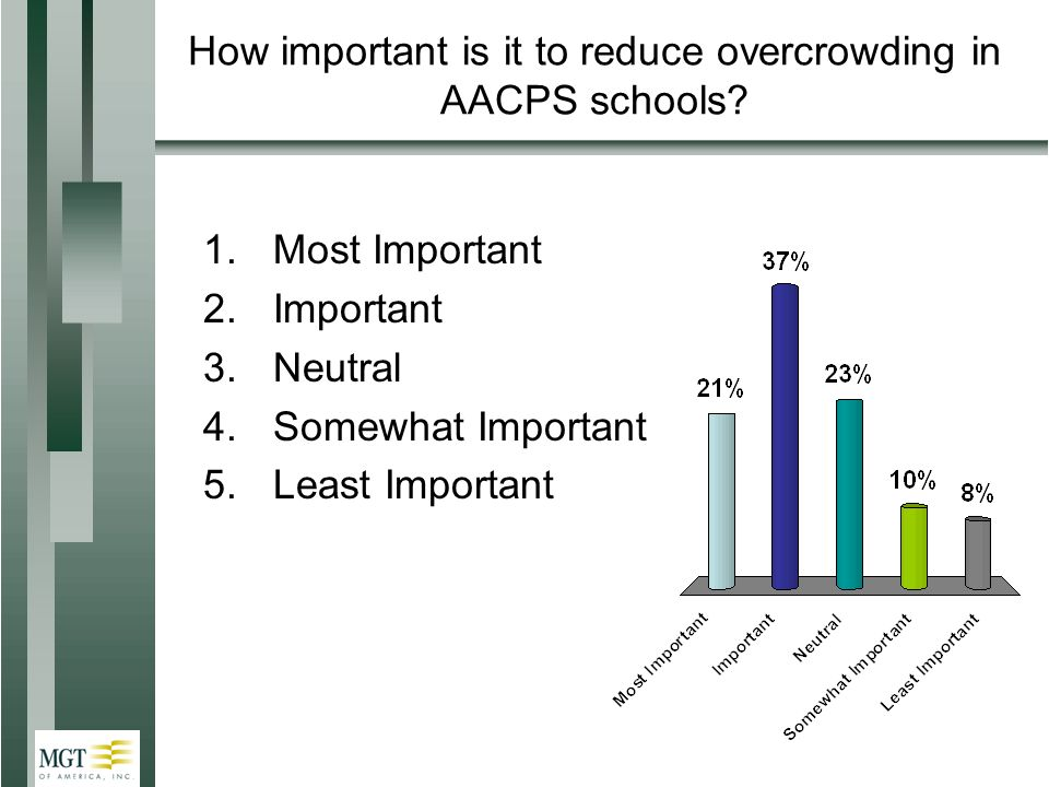 How important is it to reduce overcrowding in AACPS schools.