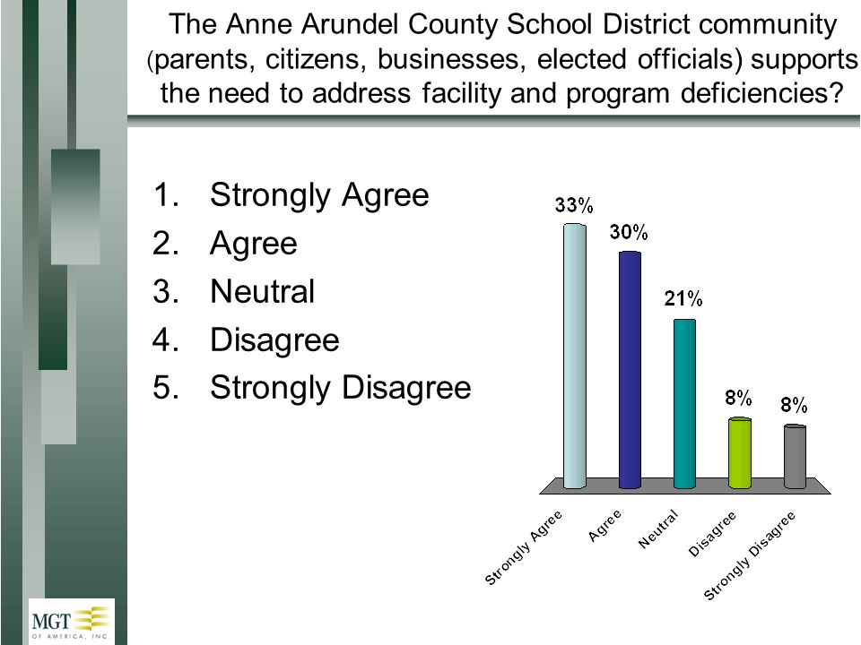 The Anne Arundel County School District community ( parents, citizens, businesses, elected officials) supports the need to address facility and program deficiencies.