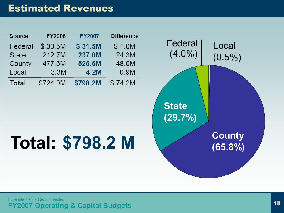 18 Federal (4.0%) Estimated Revenues Federal$ 30.5M$ 31.5M$ 1.0M State212.7M237.0M 24.3M County477.5M525.5M 48.0M Local 3.3M 4.2M0.9M Total$724.0M$798.2M$ 74.2M SourceFY2006FY2007Difference Total:$798.2 M Local (0.5%) State (29.7%) County (65.8%) 18 Superintendents Recommended FY2007 Operating & Capital Budgets