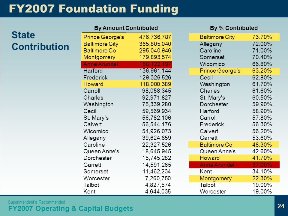 24 Superintendents Recommended FY2007 Operating & Capital Budgets By Amount Contributed FY2007 Foundation Funding Prince George s Baltimore City Baltimore Co Montgomery Anne Arundel Harford Frederick Howard Carroll Charles Washington Cecil St.