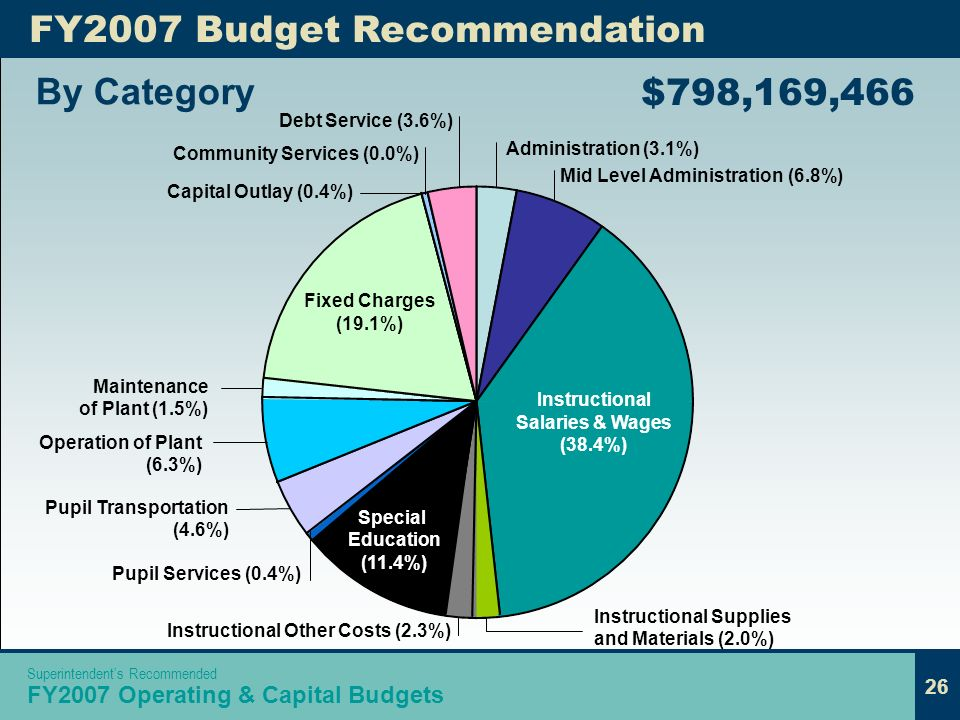 26 Mid Level Administration (6.8%) FY2007 Budget Recommendation By Category $798,169,466 Community Services (0.0%) Administration (3.1%) Pupil Service