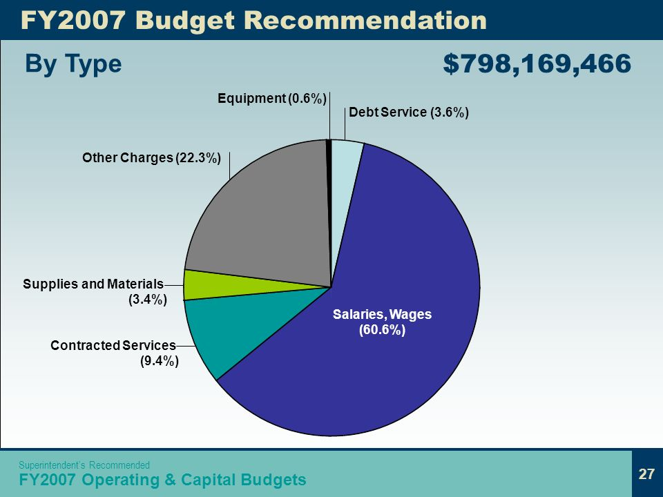 27 Equipment (0.6%) Debt Service (3.6%) By Type FY2007 Budget Recommendation $798,169,466 Salaries, Wages (60.6%) Supplies and Materials (3.4%) Contracted Services (9.4%) Other Charges (22.3%) 27 Superintendents Recommended FY2007 Operating & Capital Budgets