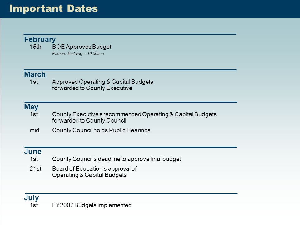 39 Important Dates February 15thBOE Approves Budget Parham Building – 10:00a.m. March 1stApproved Operating & Capital Budgets forwarded to County Exec
