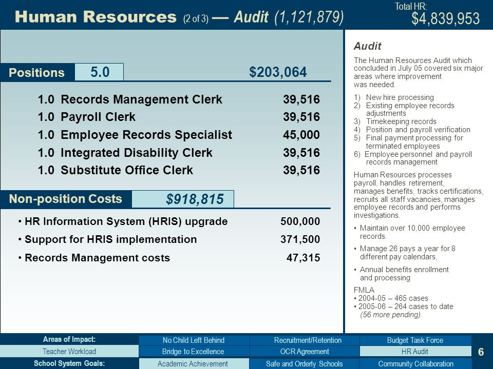 6 1.0Records Management Clerk39,516 1.0Payroll Clerk 39,516 1.0Employee Records Specialist 45,000 1.0Integrated Disability Clerk 39,516 1.0Substitute