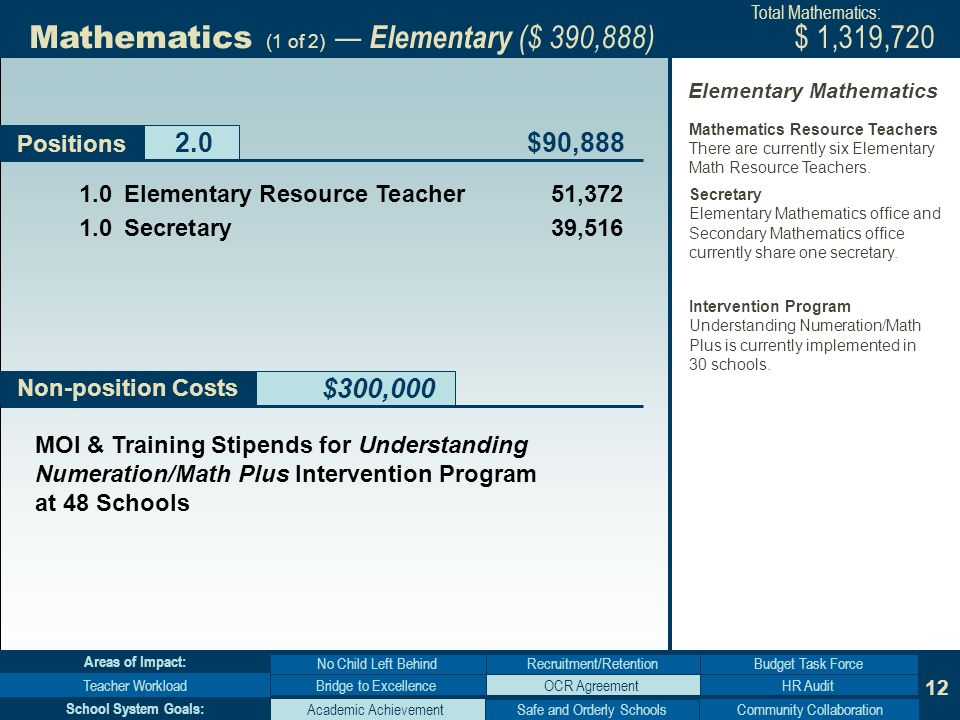 12 Non-position Costs $300,000 Positions Elementary Resource Teacher 51, Secretary 39,516 $90,888 Bridge to Excellence No Child Left Behind Teacher WorkloadHR Audit Budget Task Force Areas of Impact: Academic AchievementCommunity Collaboration School System Goals: MOI & Training Stipends for Understanding Numeration/Math Plus Intervention Program at 48 Schools $ 1,319,720 Mathematics (1 of 2) Elementary ($ 390,888) Total Mathematics: Mathematics Resource Teachers There are currently six Elementary Math Resource Teachers.