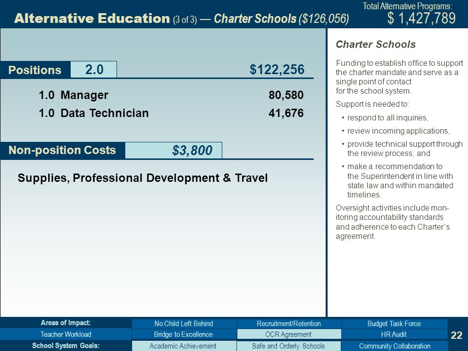 22 Non-position Costs Alternative Education (3 of 3) Charter Schools ($126,056) $3,800 Positions Bridge to Excellence No Child Left Behind Teacher WorkloadHR Audit Budget Task Force Areas of Impact: Academic AchievementCommunity Collaboration School System Goals: Supplies, Professional Development & Travel Manager 80, Data Technician 41,676 $122,256 $ 1,427,789 Total Alternative Programs: Funding to establish office to support the charter mandate and serve as a single point of contact for the school system.