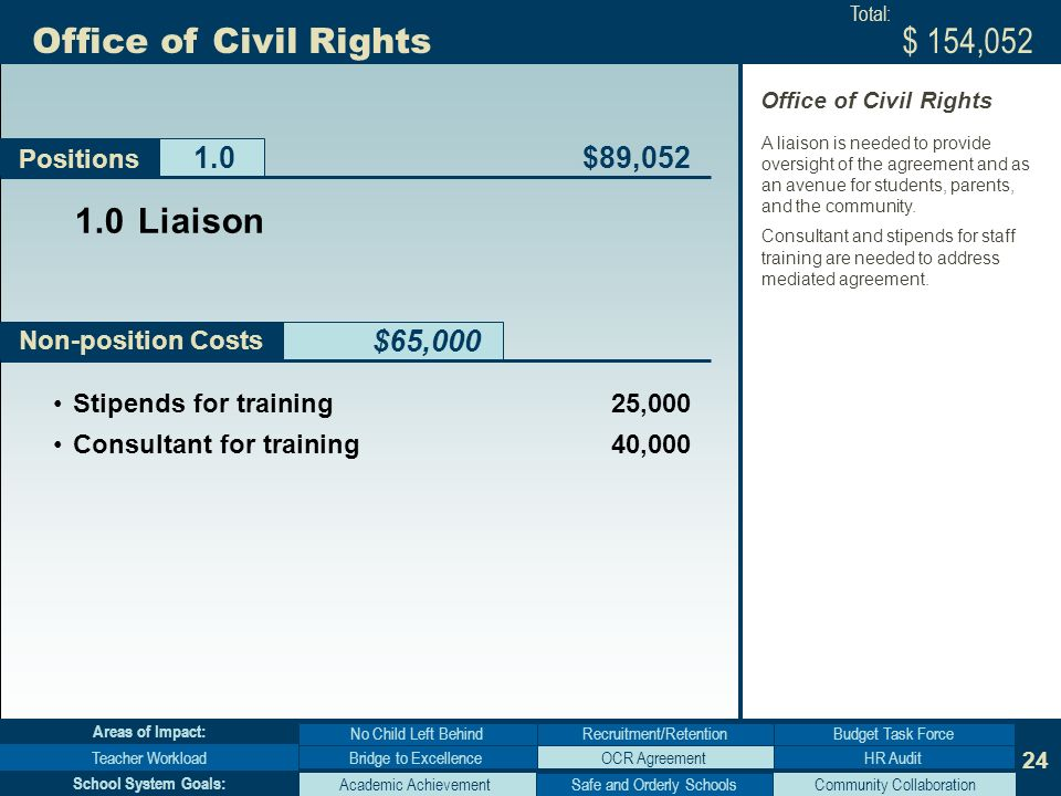 24 Non-position Costs Office of Civil Rights $65,000 Positions Bridge to Excellence No Child Left Behind Teacher WorkloadHR Audit Budget Task Force Areas of Impact: Academic AchievementCommunity Collaboration School System Goals: Stipends for training 25,000 Consultant for training 40, Liaison $89,052 $ 154,052 Total: A liaison is needed to provide oversight of the agreement and as an avenue for students, parents, and the community.