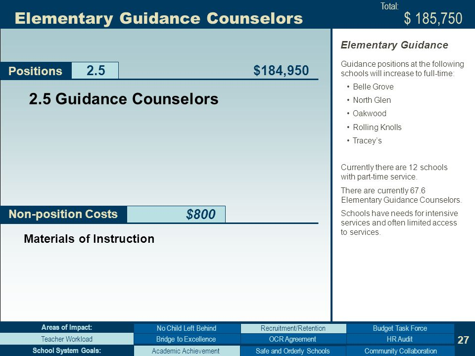27 Non-position Costs Elementary Guidance Counselors $800 Positions Bridge to Excellence No Child Left Behind Teacher WorkloadHR Audit Budget Task Force Areas of Impact: Academic AchievementCommunity Collaboration School System Goals: Guidance Counselors $184,950 $ 185,750 Materials of Instruction Total: Guidance positions at the following schools will increase to full-time: Belle Grove North Glen Oakwood Rolling Knolls Traceys Currently there are 12 schools with part-time service.