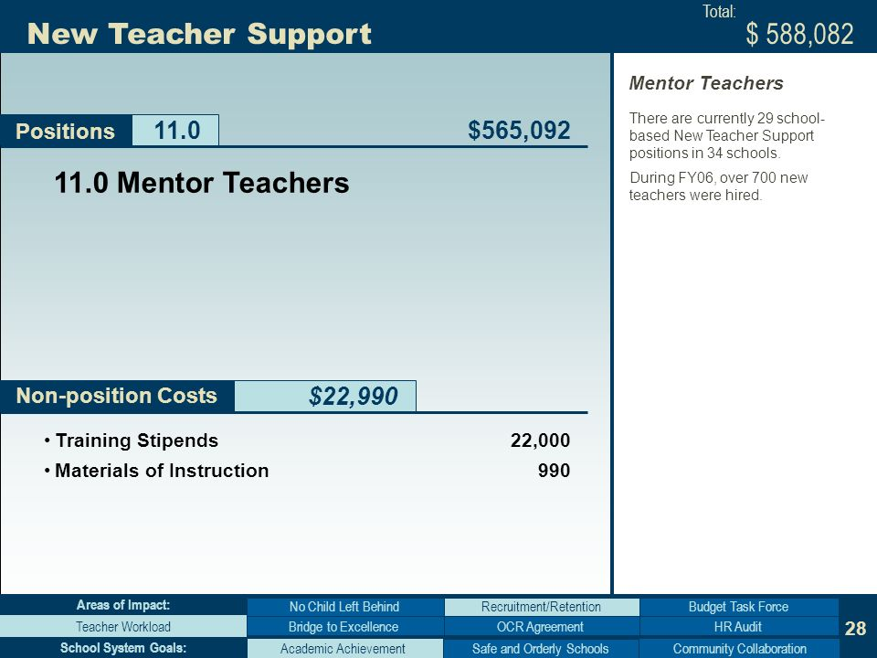 28 Non-position Costs New Teacher Support $22,990 Positions Bridge to Excellence No Child Left Behind Teacher WorkloadHR Audit Budget Task Force Areas of Impact: Academic AchievementCommunity Collaboration School System Goals: Mentor Teachers $565,092 $ 588,082 Training Stipends22,000 Materials of Instruction990 Total: There are currently 29 school- based New Teacher Support positions in 34 schools.