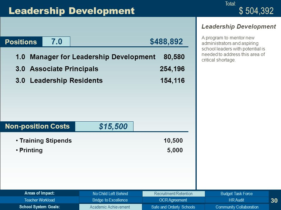 30 Non-position Costs Leadership Development $15,500 Positions Bridge to Excellence No Child Left Behind Teacher WorkloadHR Audit Budget Task Force Areas of Impact: Academic AchievementCommunity Collaboration School System Goals: Manager for Leadership Development80, Associate Principals 254, Leadership Residents 154,116 $488,892 $ 504,392 Training Stipends 10,500 Printing 5,000 Total: A program to mentor new administrators and aspiring school leaders with potential is needed to address this area of critical shortage.