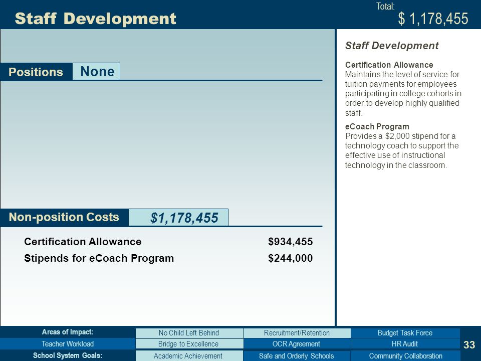 33 Non-position Costs Staff Development $1,178,455 Positions Bridge to Excellence No Child Left Behind Teacher WorkloadHR Audit Budget Task Force Areas of Impact: Academic AchievementCommunity Collaboration School System Goals: None $ 1,178,455 Certification Allowance $934,455 Stipends for eCoach Program $244,000 Total: Certification Allowance Maintains the level of service for tuition payments for employees participating in college cohorts in order to develop highly qualified staff.