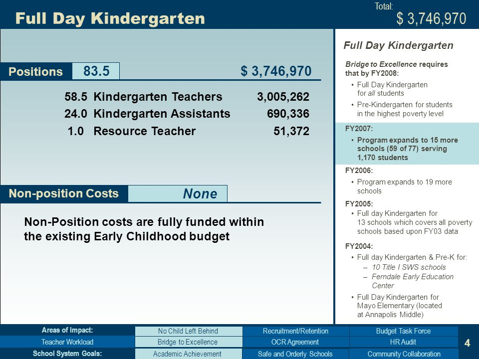4 Non-position Costs Full Day Kindergarten Bridge to Excellence requires that by FY2008: Full Day Kindergarten for all students Pre-Kindergarten for students in the highest poverty level FY2007: Program expands to 15 more schools (59 of 77) serving 1,170 students FY2006: Program expands to 19 more schools FY2005: Full day Kindergarten for 13 schools which covers all poverty schools based upon FY03 data FY2004: Full day Kindergarten & Pre-K for: –10 Title I SWS schools –Ferndale Early Education Center Full Day Kindergarten for Mayo Elementary (located at Annapolis Middle) Non-Position costs are fully funded within the existing Early Childhood budget None Full Day Kindergarten Positions Kindergarten Teachers3,005, Kindergarten Assistants690, Resource Teacher51,372 $ 3,746,970 Academic AchievementCommunity Collaboration Bridge to Excellence No Child Left Behind Teacher WorkloadHR Audit Budget Task Force School System Goals: Areas of Impact: $ 3,746,970 Total: OCR Agreement Recruitment/Retention Safe and Orderly Schools