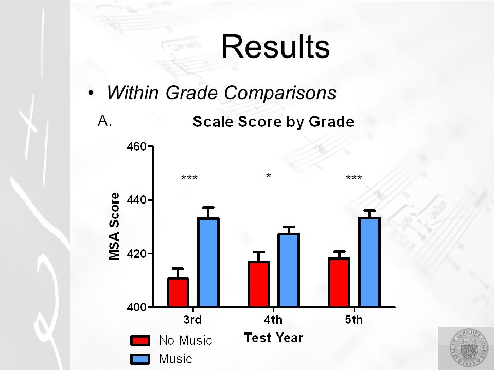 Results Within Grade Comparisons