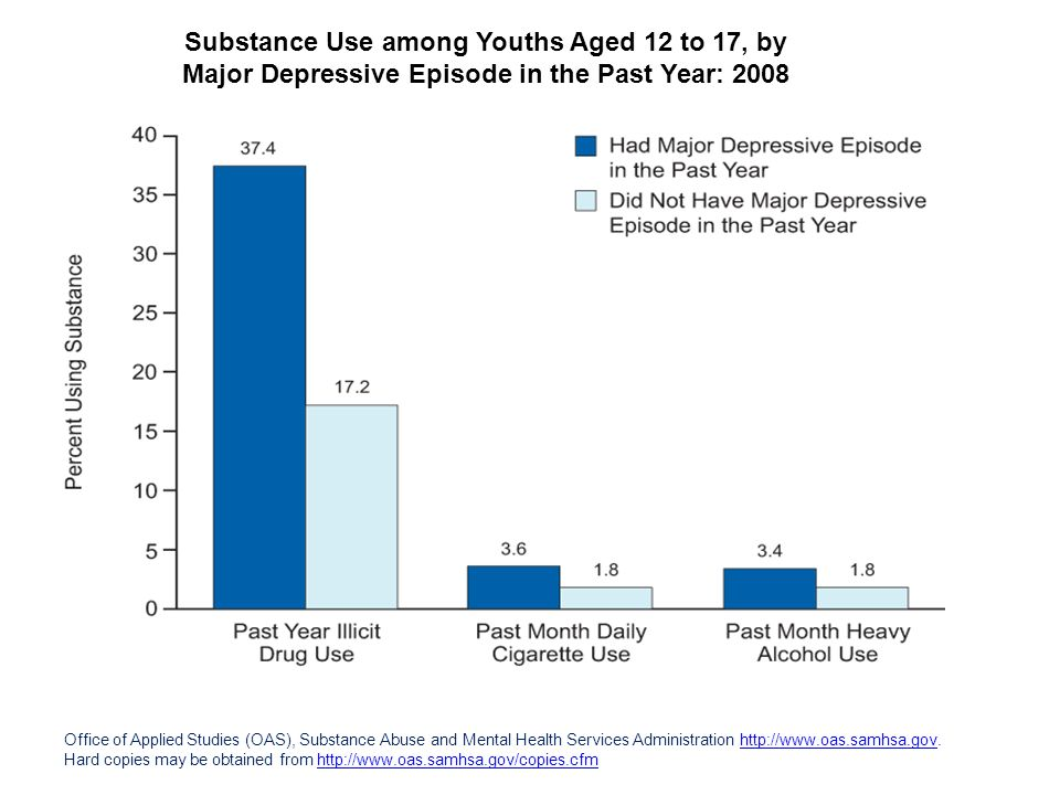 Substance Use among Youths Aged 12 to 17, by Major Depressive Episode in the Past Year: 2008 Office of Applied Studies (OAS), Substance Abuse and Ment