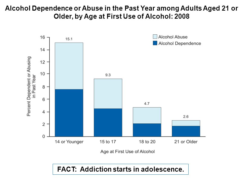 Alcohol Dependence or Abuse in the Past Year among Adults Aged 21 or Older, by Age at First Use of Alcohol: 2008 FACT: Addiction starts in adolescence