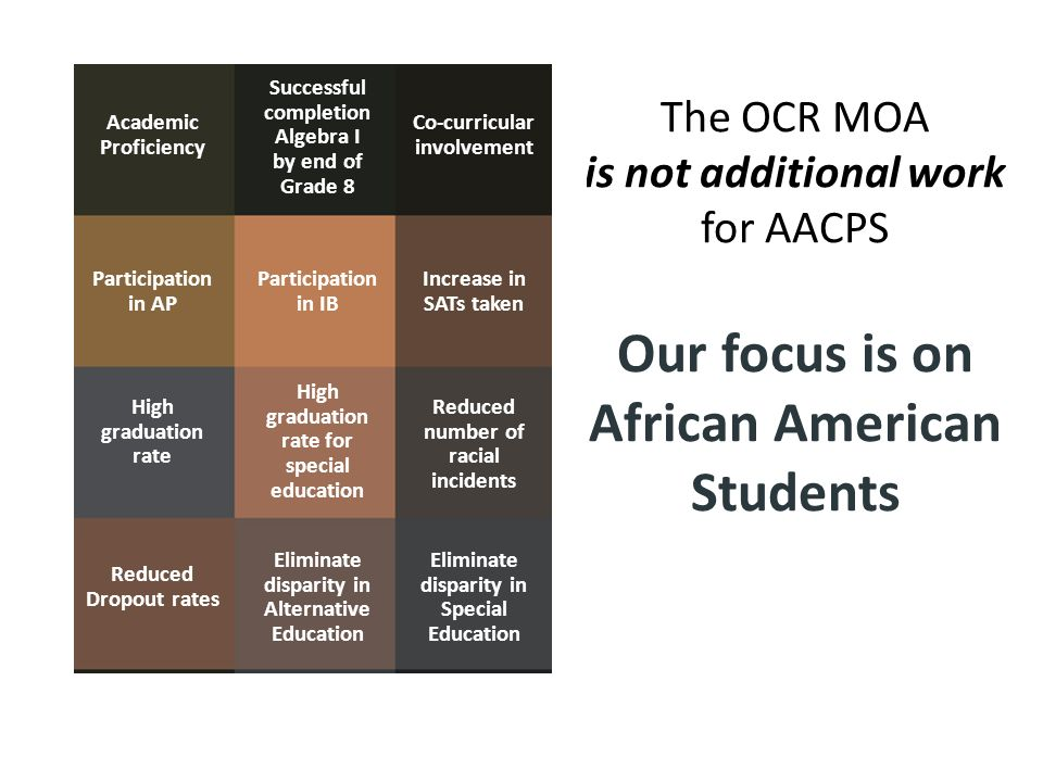The OCR MOA is not additional work for AACPS Participation in AP Participation in IB Increase in SATs taken High graduation rate High graduation rate