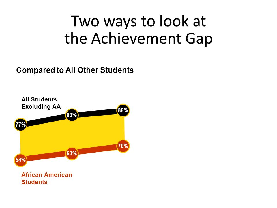 Two ways to look at the Achievement Gap African American Students All Students Excluding AA Compared to All Other StudentsCompared to the Standard 54%